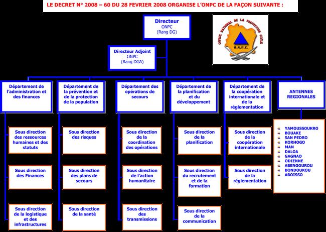 Le DECRET N° 2008 - 60 du 28 FEVRIER 2008 ORGANISE L'ONPC DE LA FAçON SUIVANTE